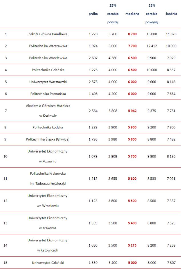 ranking według szkół